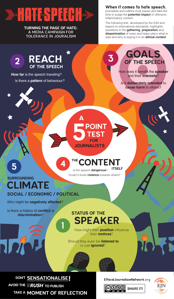Five-point test for Hate Speech infographic by the EJN