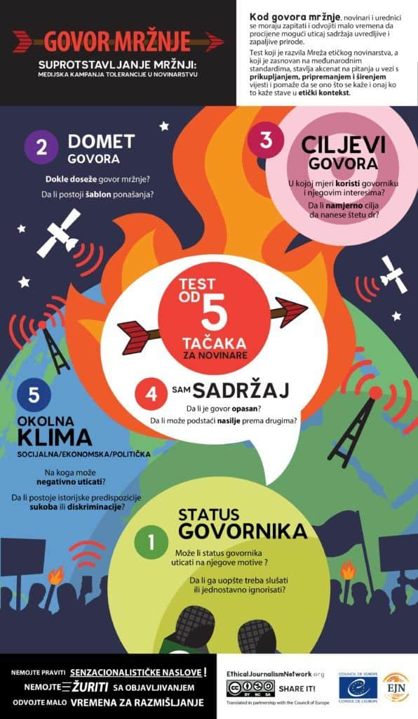 EJN test for Hate Speech Infographic Bosnian