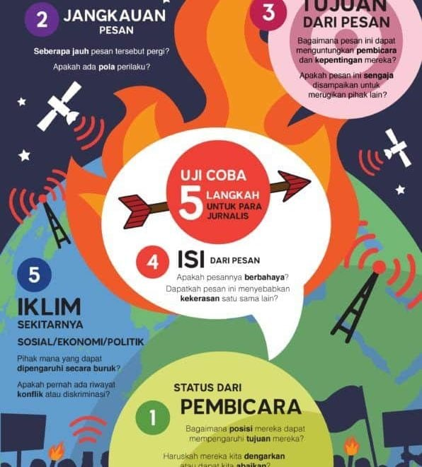 EJN 5-point test for Hate Speech - Indonesian