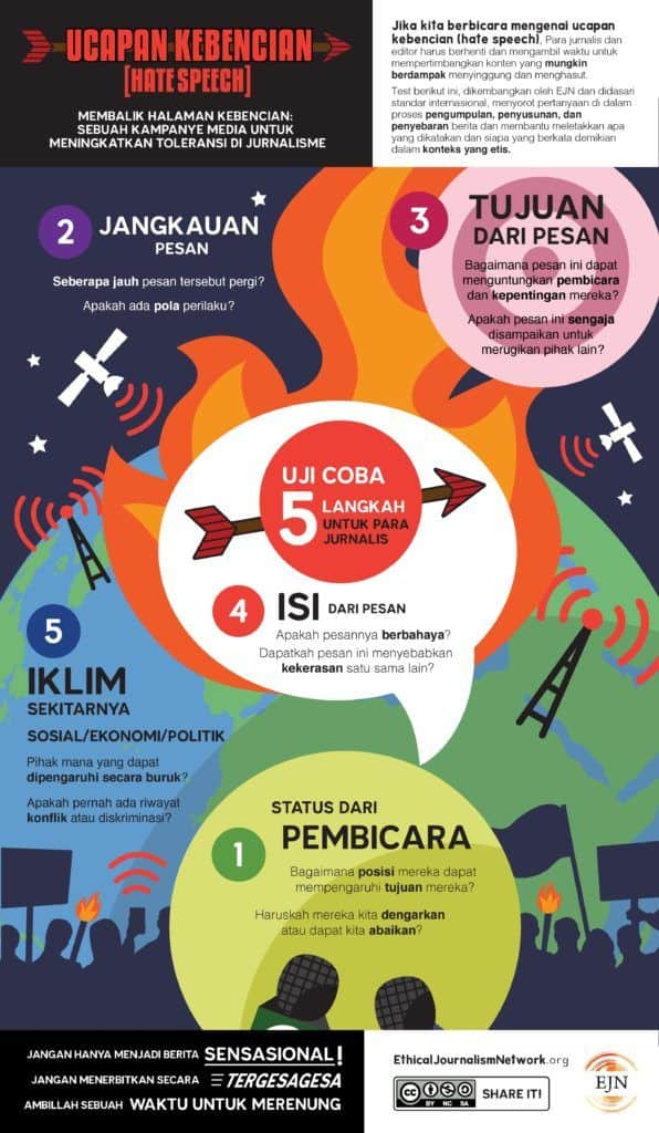 Hate Speech 5-Point Test - Indonesian