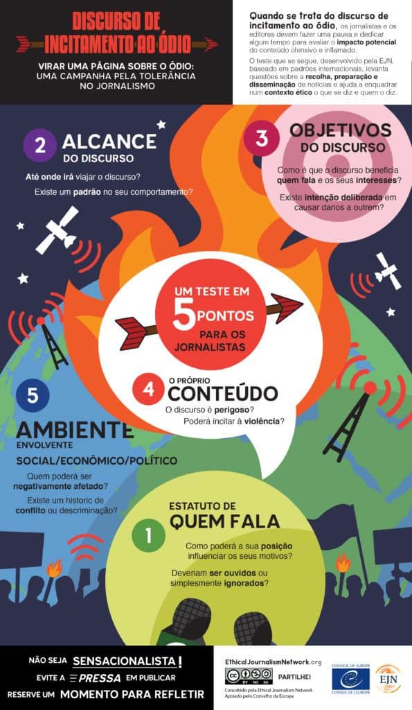 Five Point Test for Hate Speech - Portuguese