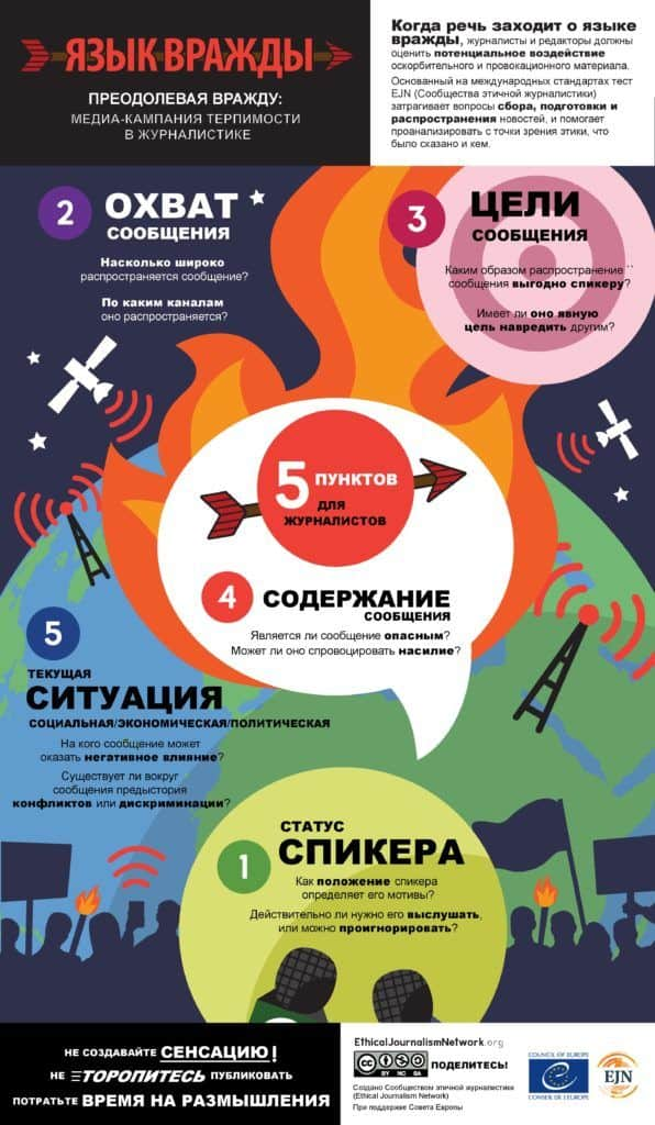 EJN Hate Speech Infographic Russian