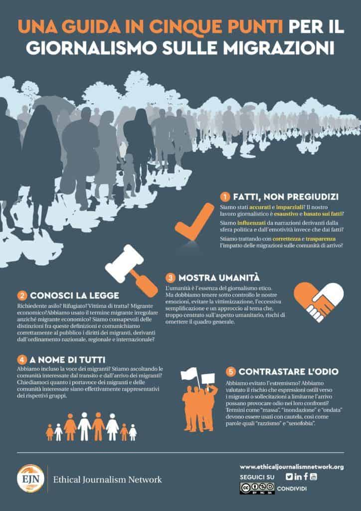 Migration Reporting Infographic Italian