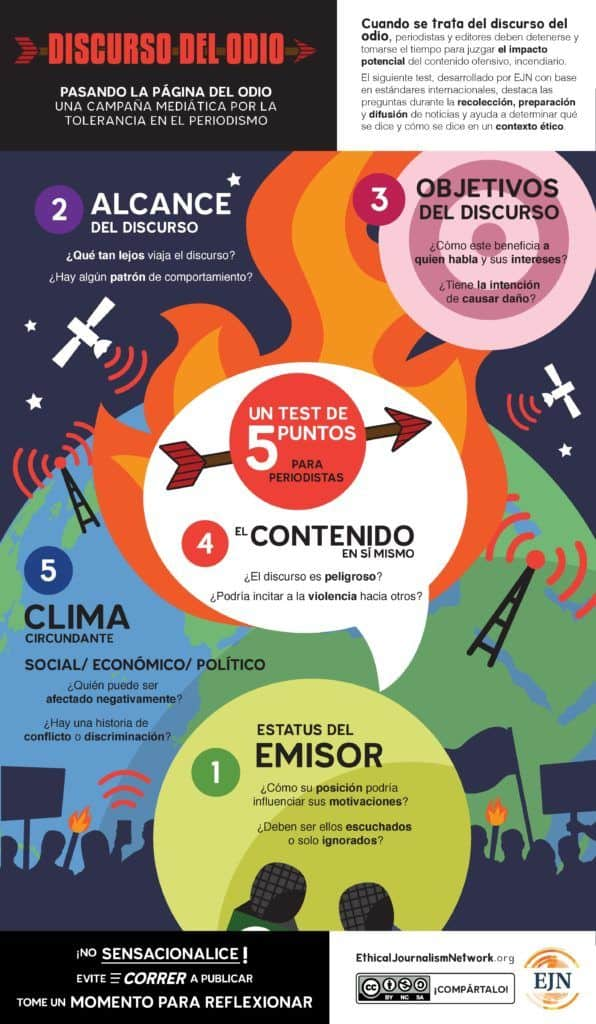 5 Point Test Hate Speech Spanish