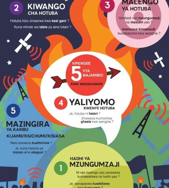 Swahili 5 Point Test for hate speech